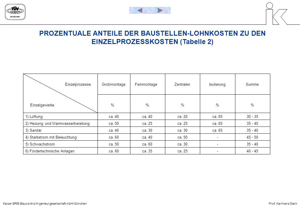 PROZENTUALE ANTEILE DER BAUSTELLEN-LOHNKOSTEN ZU DEN EINZELPROZESSKOSTEN (Tabelle 2)