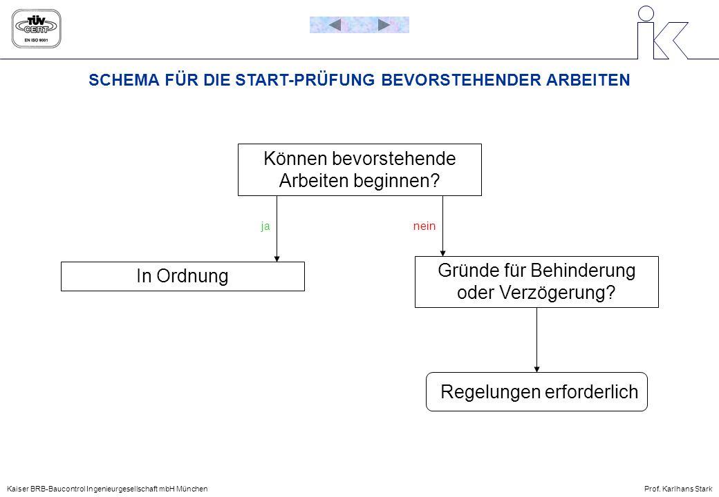 SCHEMA FÜR DIE START-PRÜFUNG BEVORSTEHENDER ARBEITEN