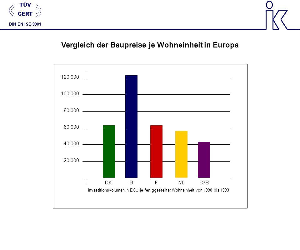 Vergleich der Baupreise je Wohneinheit in Europa