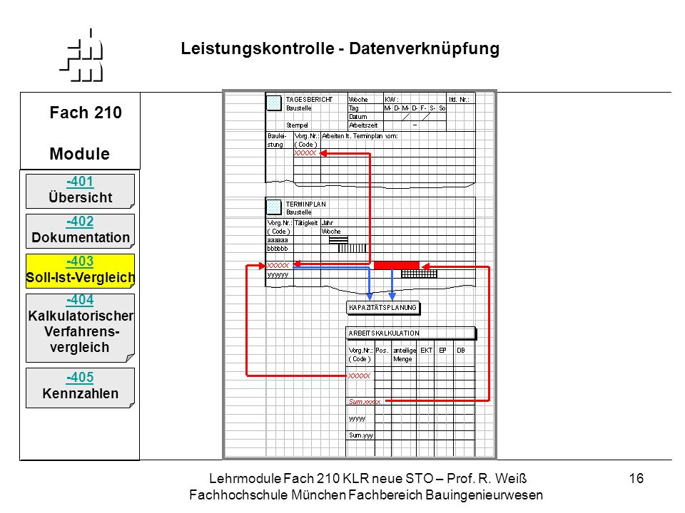Leistungskontrolle - Datenverknüpfung