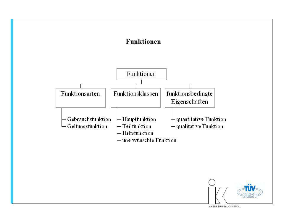 Funktionen KAISER BRB-BAUCONTROL