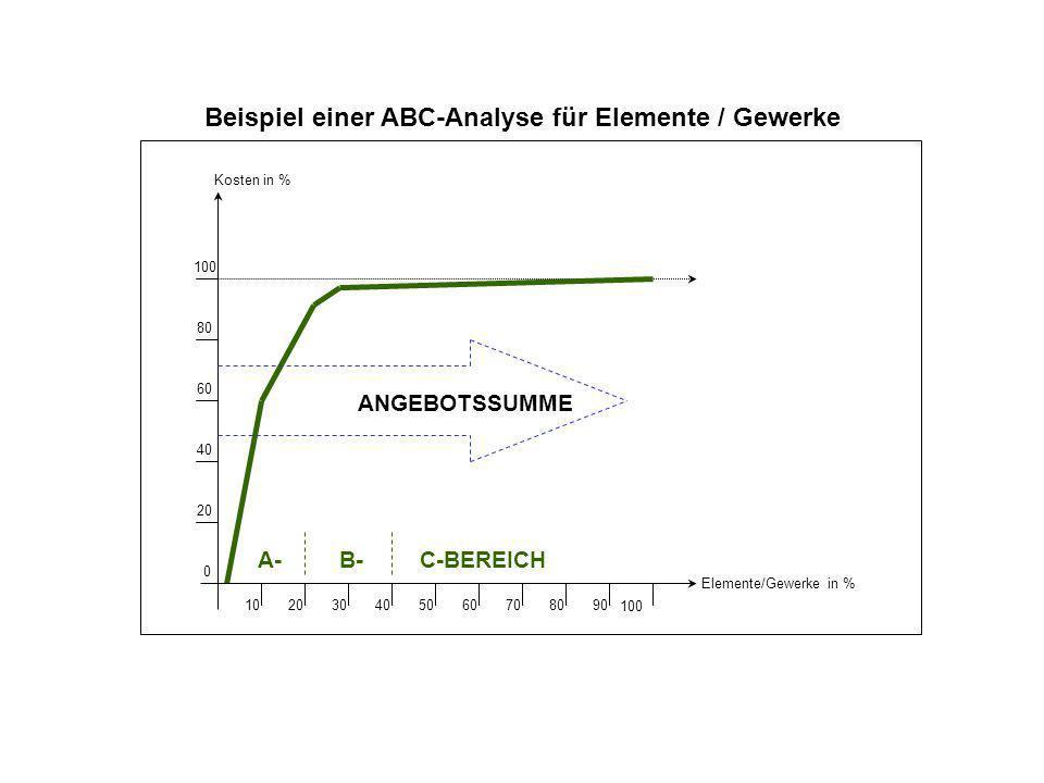 Beispiel einer ABC-Analyse für Elemente / Gewerke