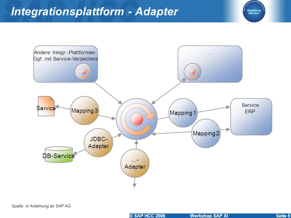 Integrationsplattform - Adapter