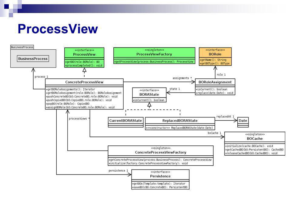 ProcessView