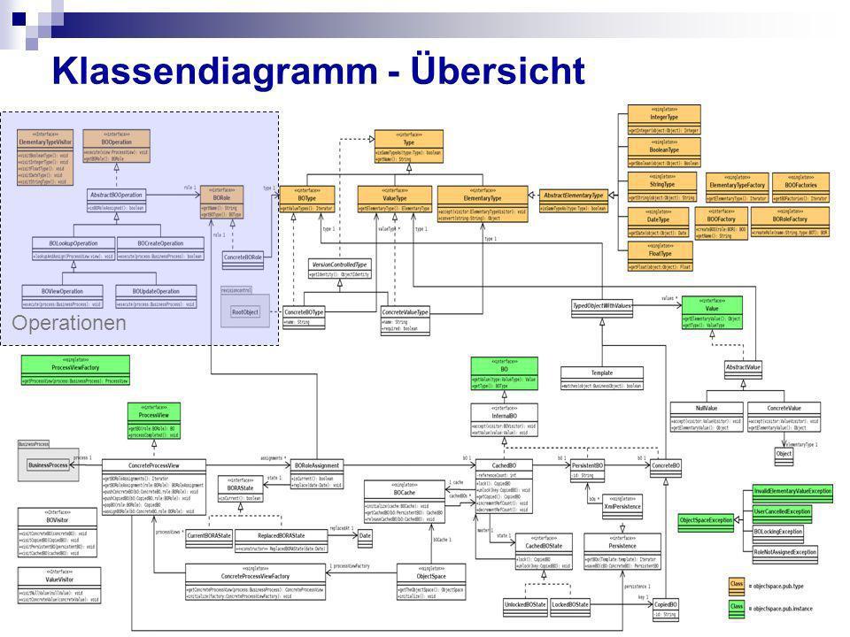 Klassendiagramm - Übersicht