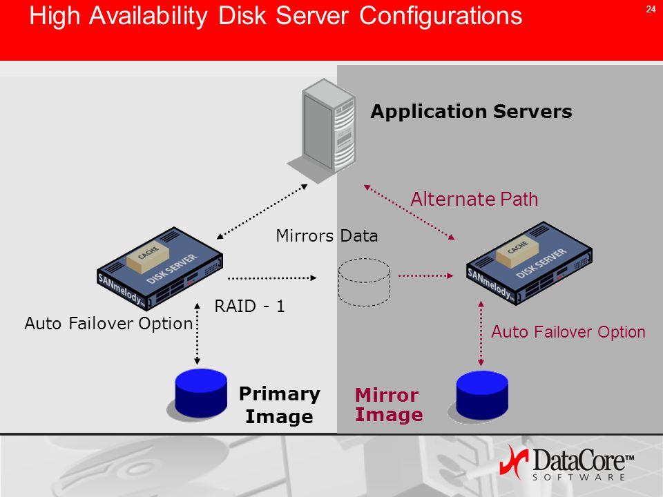 High Availability Disk Server Configurations