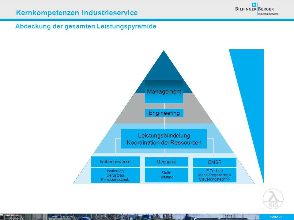 Abdeckung der gesamten Leistungspyramide