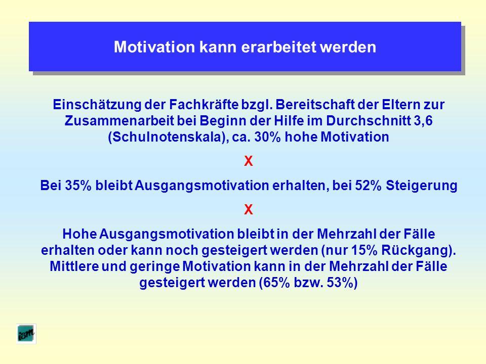 Motivation kann erarbeitet werden