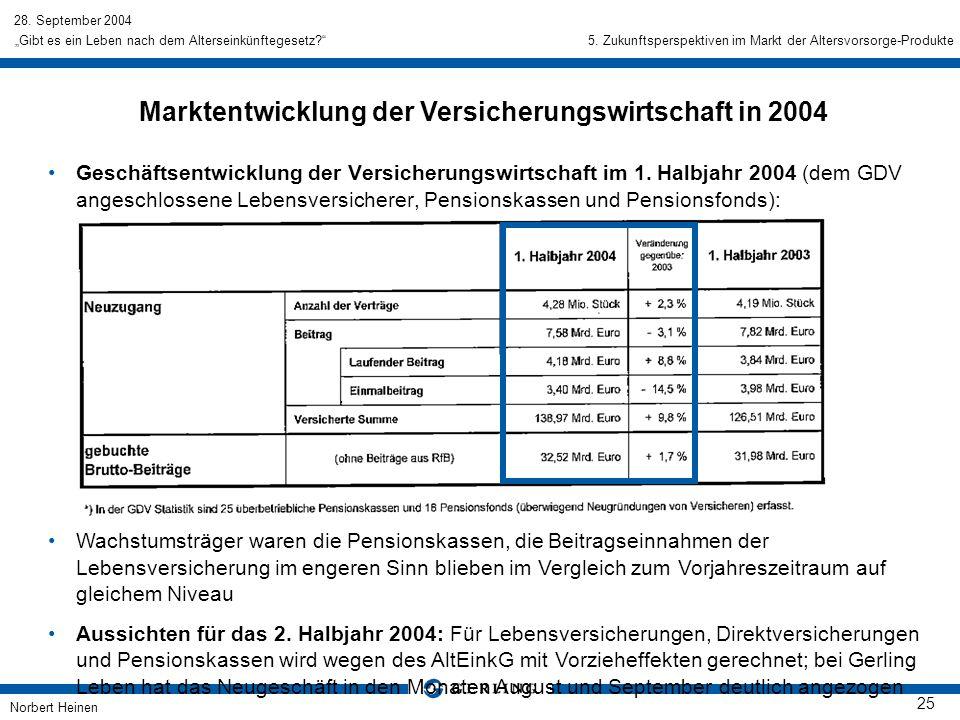 Marktentwicklung der Versicherungswirtschaft in 2004