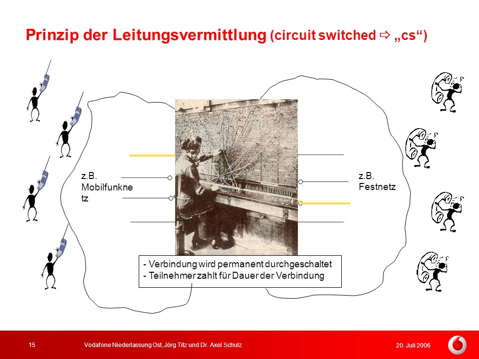"Prinzip der Leitungsvermittlung (circuit switched  ""cs )"