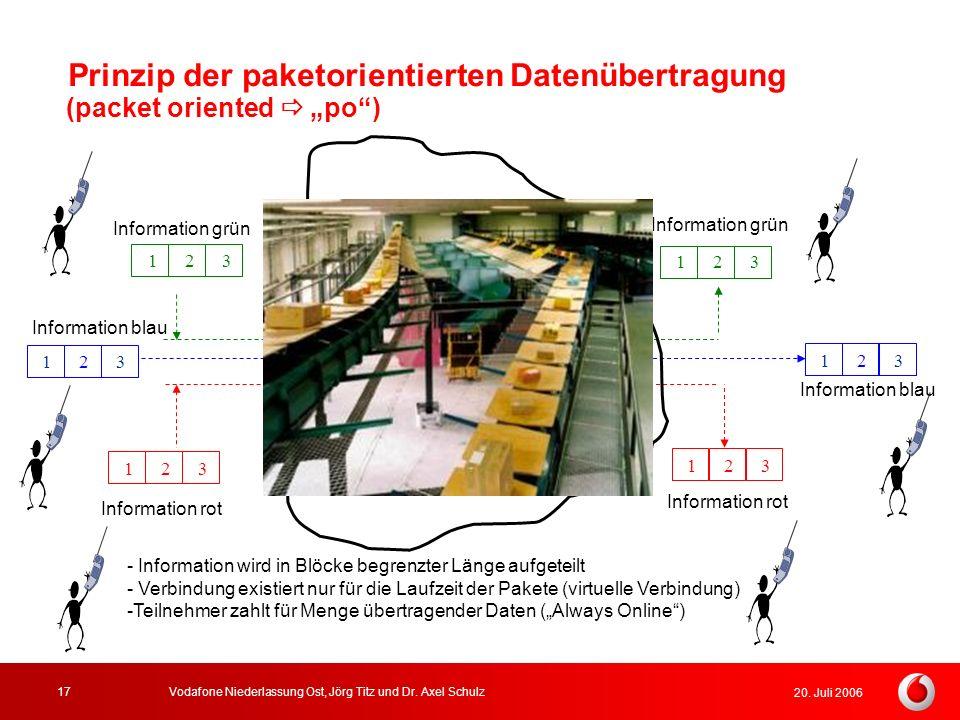 Prinzip der paketorientierten Datenübertragung
