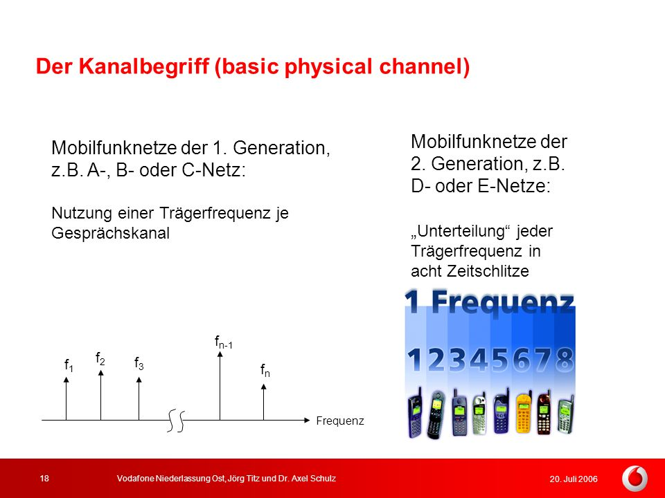 Der Kanalbegriff (basic physical channel)