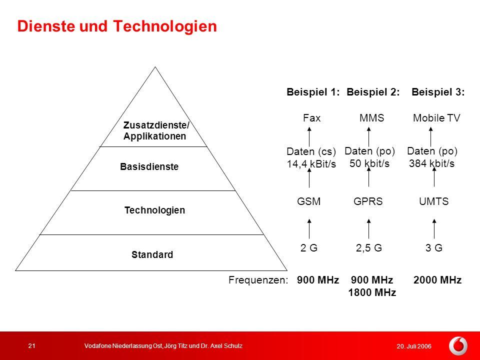 Dienste und Technologien