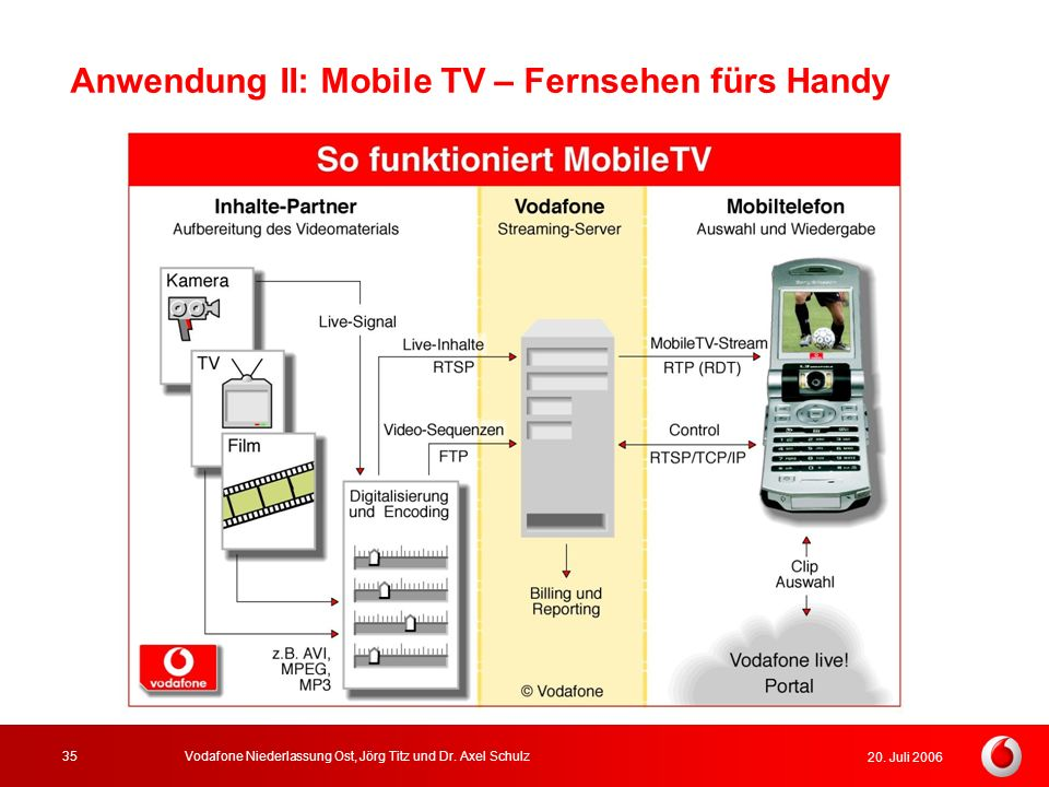 Anwendung II: Mobile TV – Fernsehen fürs Handy
