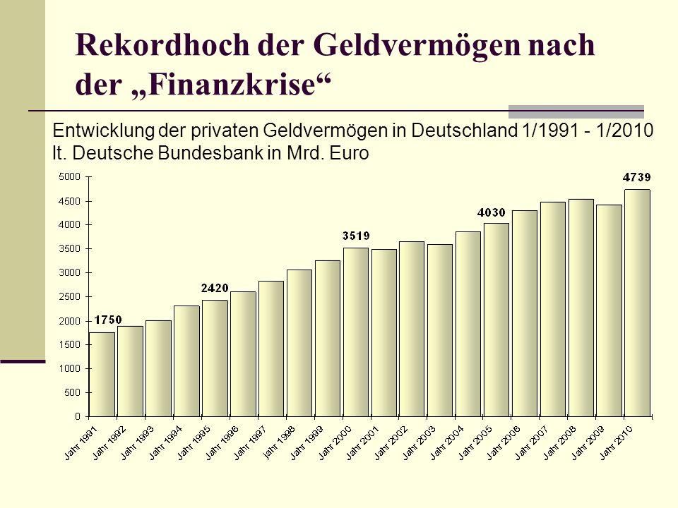 """Rekordhoch der Geldvermögen nach der """"Finanzkrise"""