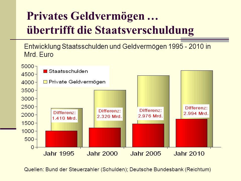 Privates Geldvermögen … übertrifft die Staatsverschuldung