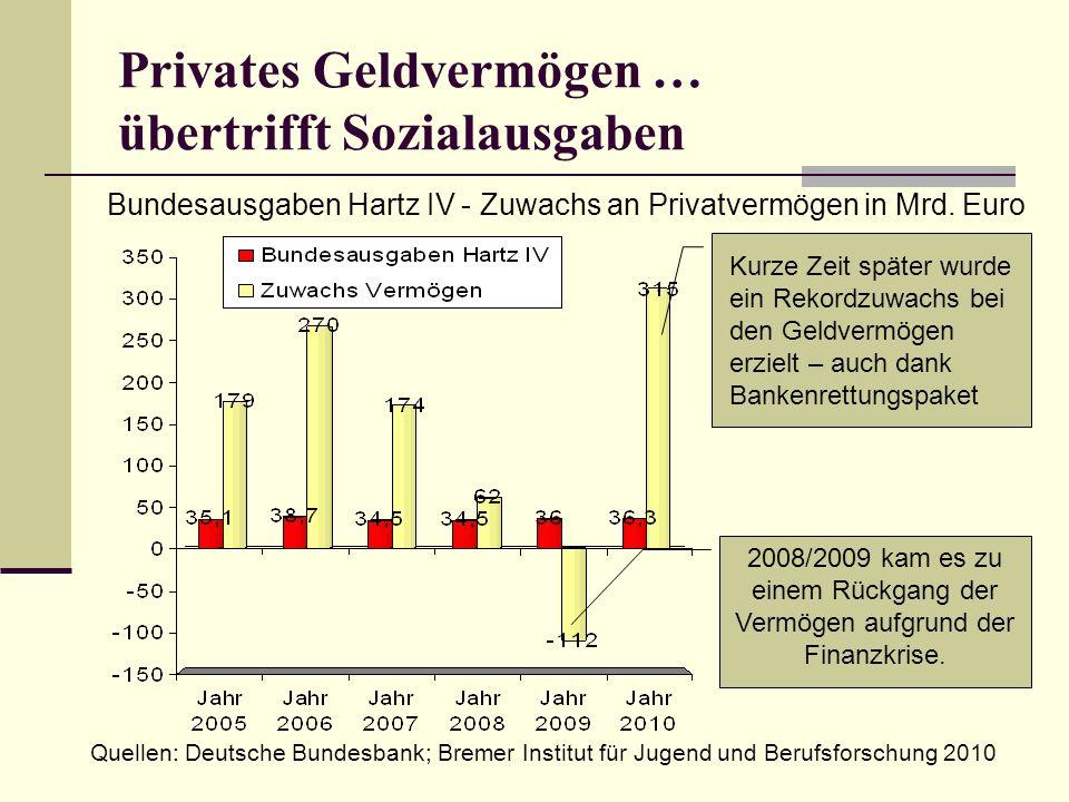 Privates Geldvermögen … übertrifft Sozialausgaben