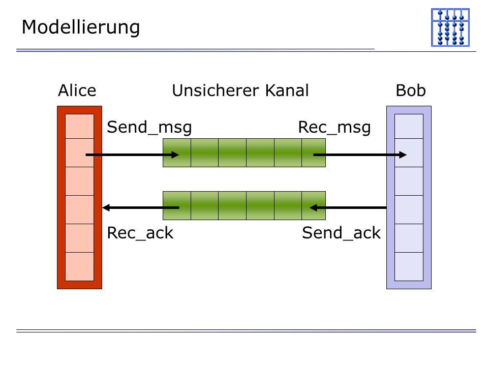 Modellierung Alice Unsicherer Kanal Bob Send_msg Rec_msg Rec_ack