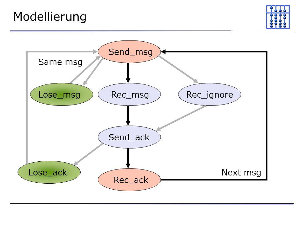 Modellierung Send_msg Lose_ack Lose_msg Same msg Rec_ignore Rec_msg