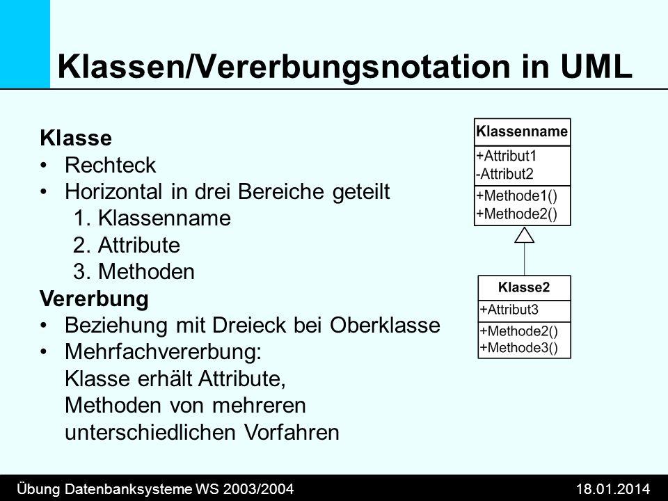 Klassen/Vererbungsnotation in UML
