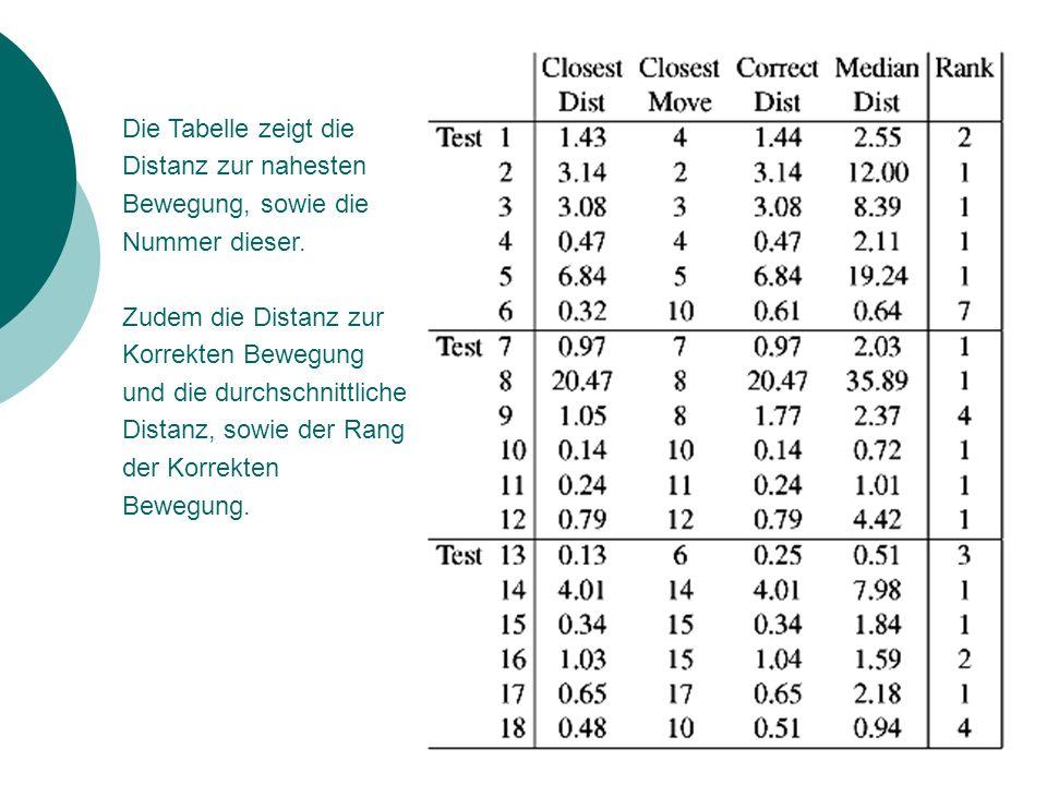 Die Tabelle zeigt die Distanz zur nahesten Bewegung, sowie die Nummer dieser.