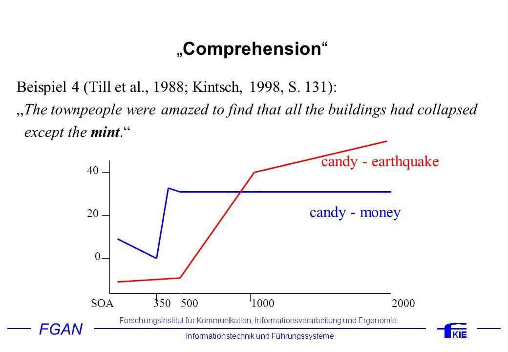 """Comprehension Beispiel 4 (Till et al., 1988; Kintsch, 1998, S. 131):"