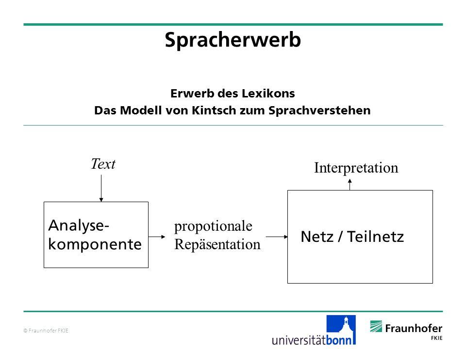Erwerb des Lexikons Das Modell von Kintsch zum Sprachverstehen