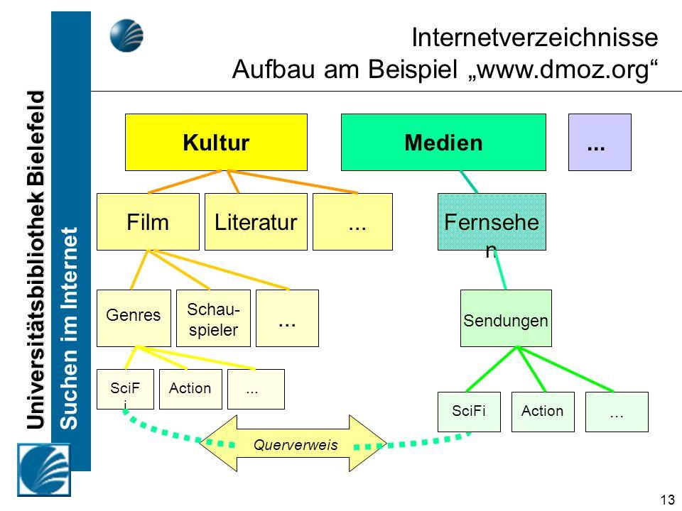 """Internetverzeichnisse Aufbau am Beispiel """"www.dmoz.org"""