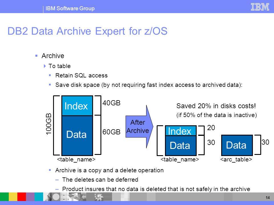 DB2 Data Archive Expert for z/OS