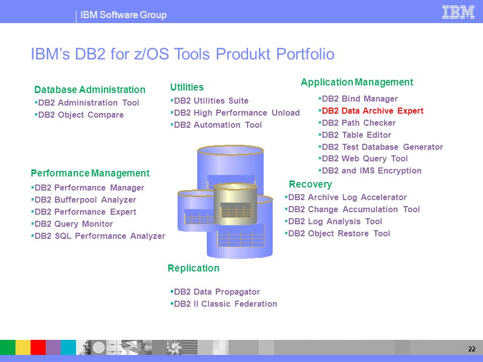 IBM's DB2 for z/OS Tools Produkt Portfolio