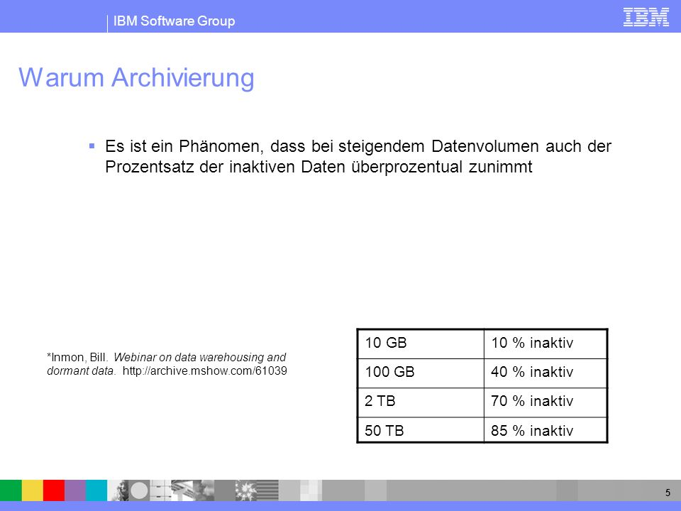 Warum ArchivierungEs ist ein Phänomen, dass bei steigendem Datenvolumen auch der Prozentsatz der inaktiven Daten überprozentual zunimmt.