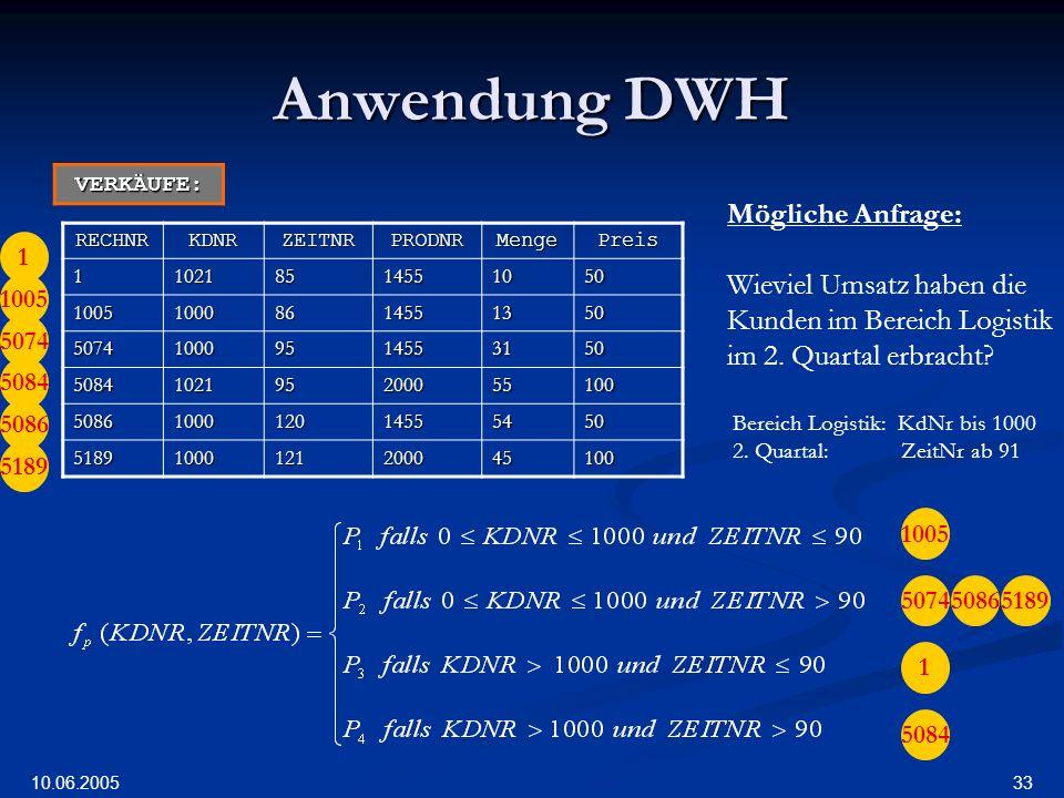 Anwendung DWH Mögliche Anfrage: Wieviel Umsatz haben die