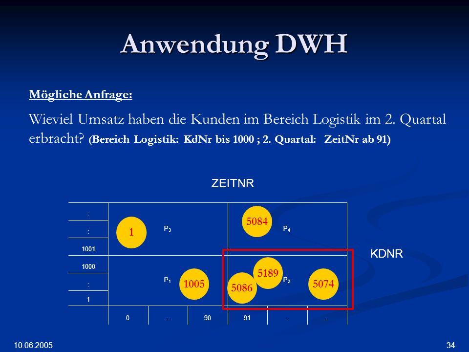 Anwendung DWH Mögliche Anfrage: