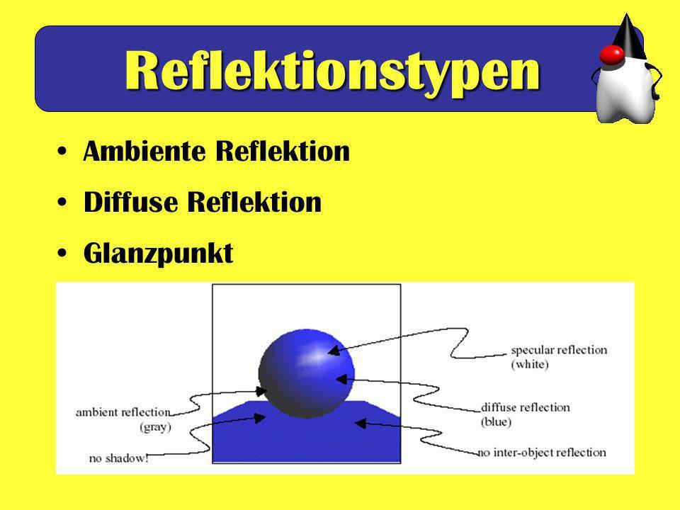 Reflektionstypen Ambiente Reflektion Diffuse Reflektion Glanzpunkt