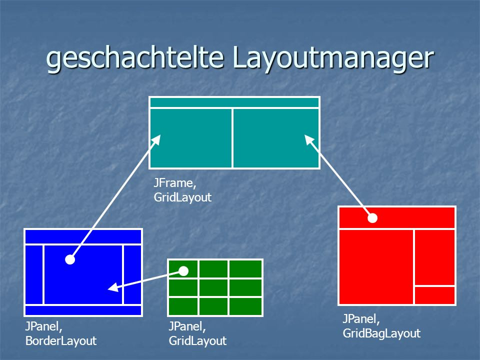 geschachtelte Layoutmanager