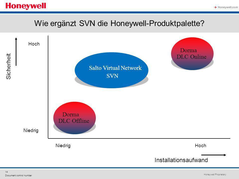 Wie ergänzt SVN die Honeywell-Produktpalette