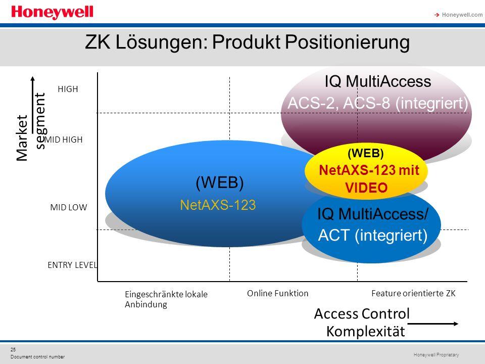 ZK Lösungen: Produkt Positionierung