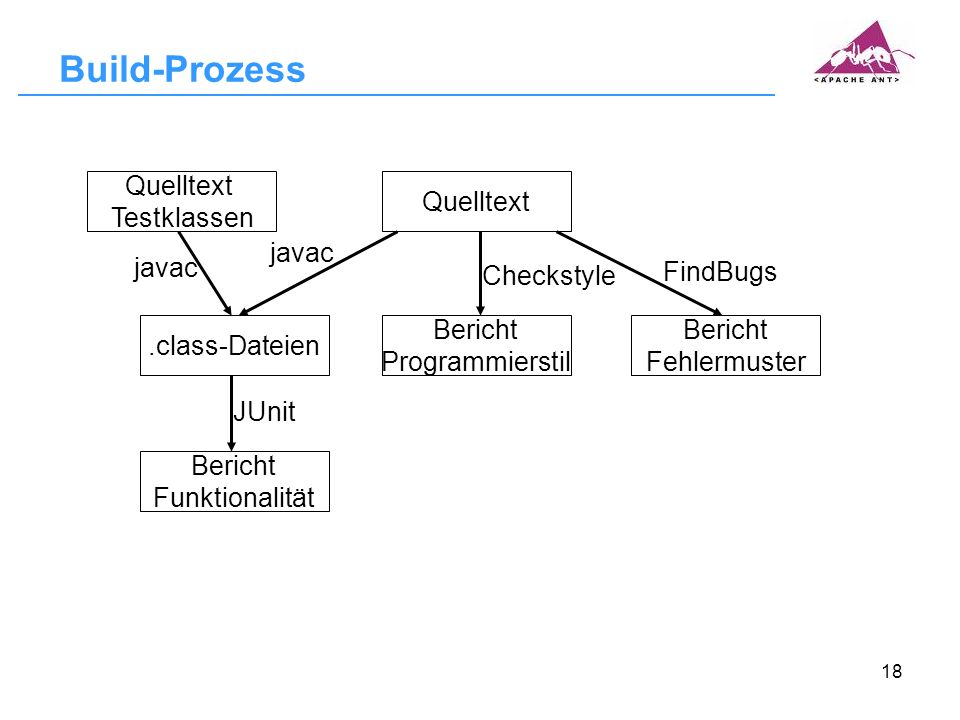 Build-Prozess Quelltext Testklassen Quelltext javac javac Checkstyle