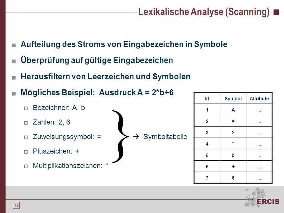 Lexikalische Analyse (Scanning)