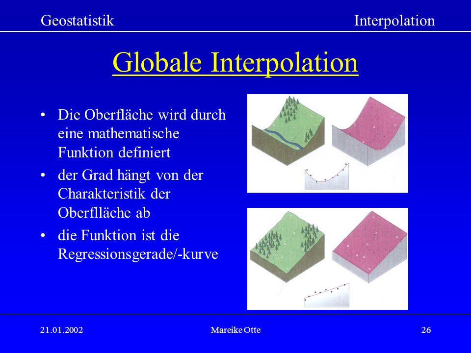 Globale Interpolation