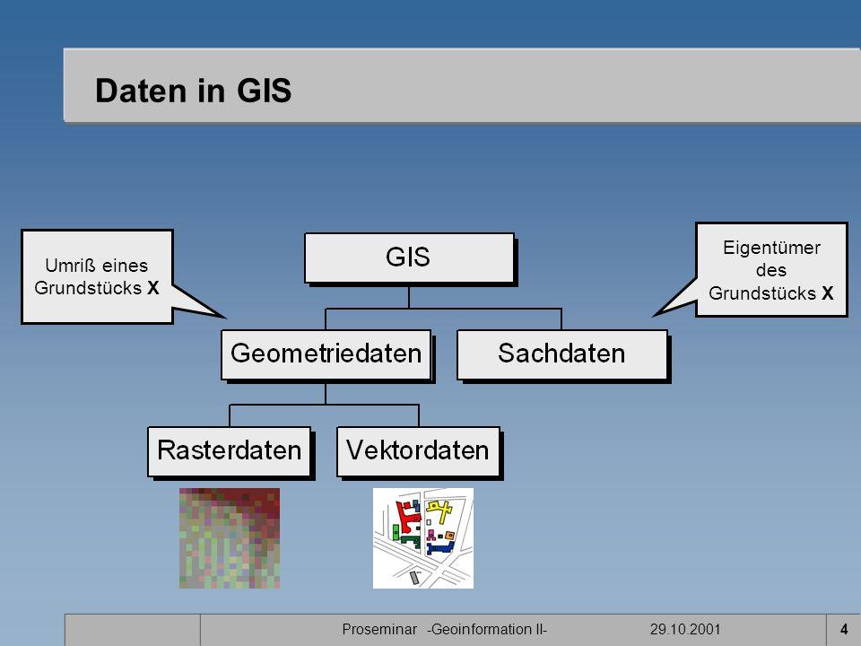 Daten in GIS Eigentümer des Grundstücks X Umriß eines Grundstücks X