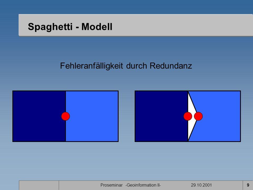 Spaghetti - Modell Fehleranfälligkeit durch Redundanz Vorteile: