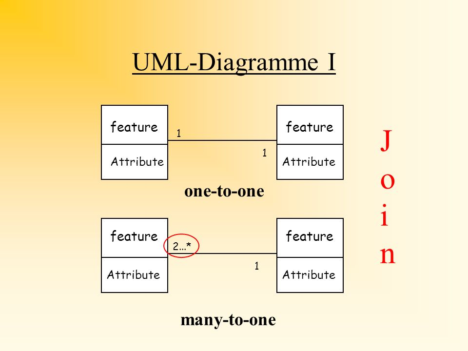 Join UML-Diagramme I one-to-one many-to-one feature feature feature