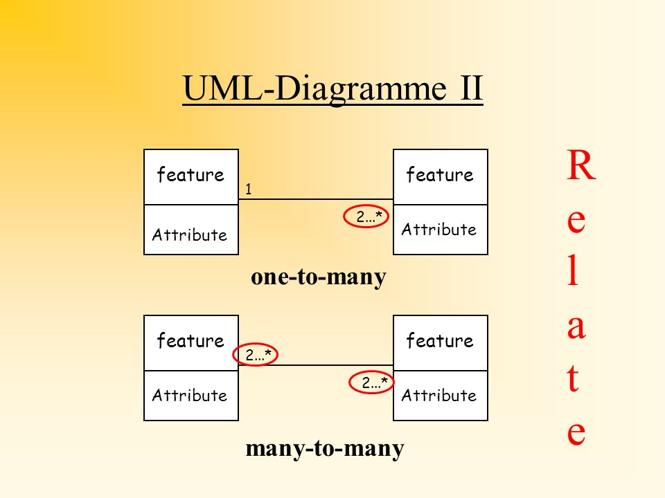 Relate UML-Diagramme II one-to-many many-to-many feature feature