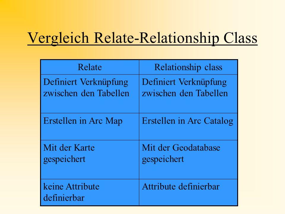 Vergleich Relate-Relationship Class