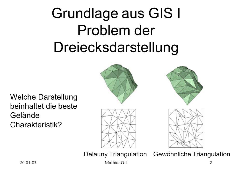 Grundlage aus GIS I Problem der Dreiecksdarstellung