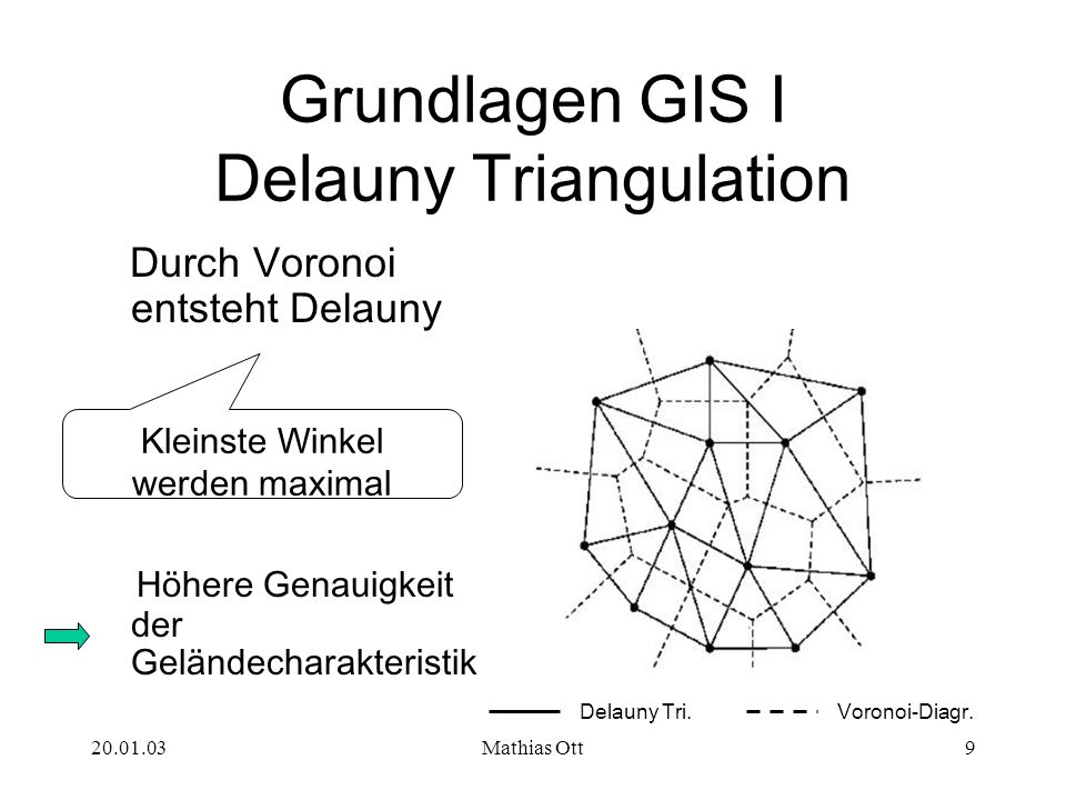 Grundlagen GIS I Delauny Triangulation