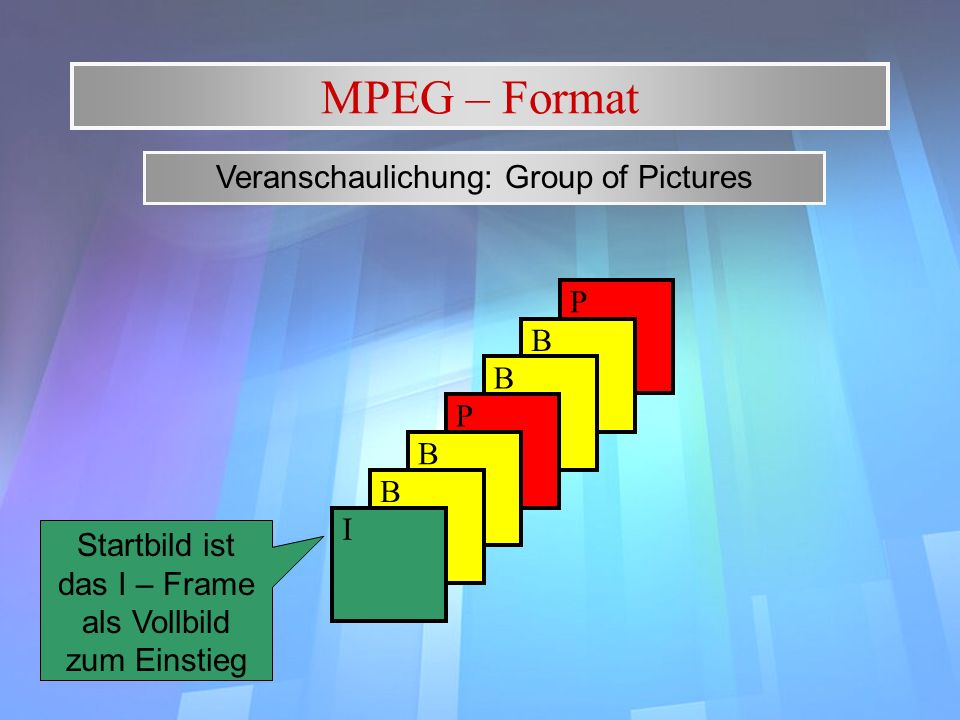 MPEG – Format Veranschaulichung: Group of Pictures P B B P B B I