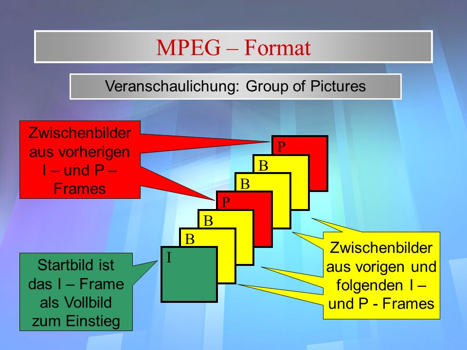 MPEG – Format Veranschaulichung: Group of Pictures