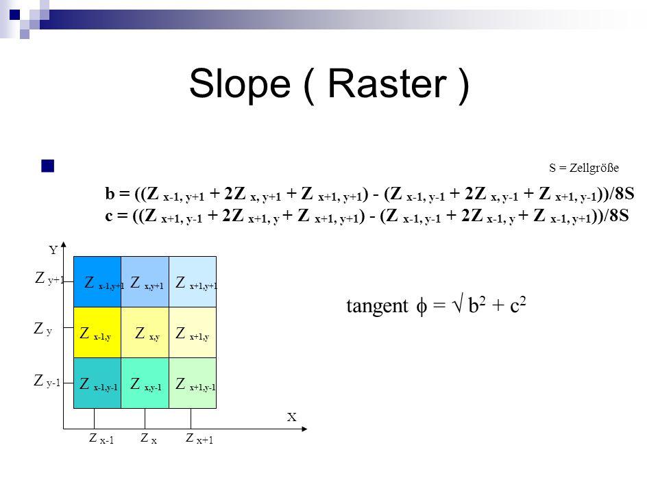 Slope ( Raster ) tangent f =  b2 + c2